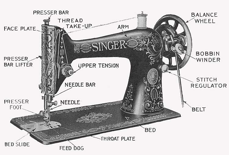 Parts Of A Sewing Machine NBWiki Stunning The Parts Of A Sewing Machine